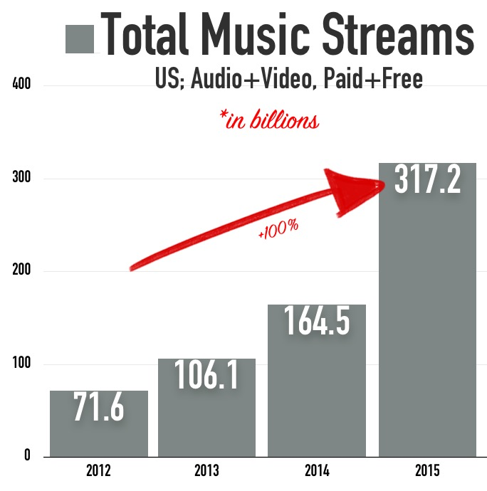 Total-Music-Streams-2012-2015
