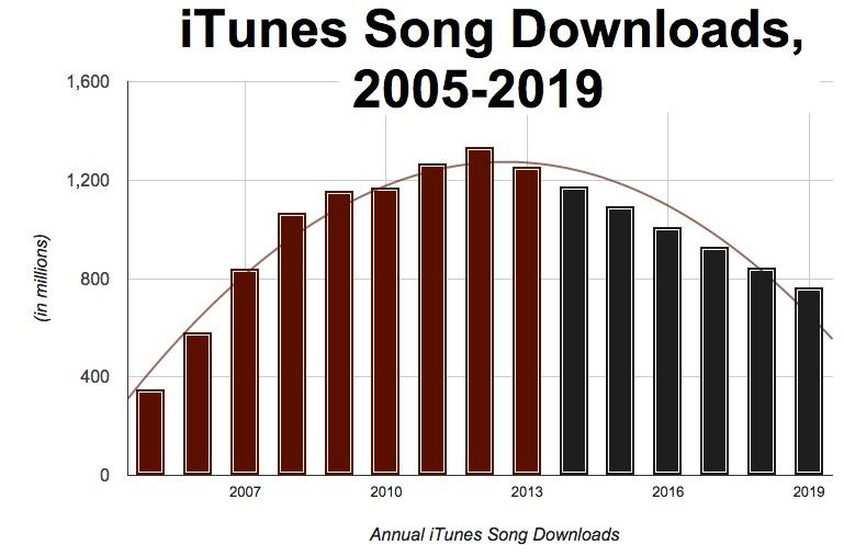 itunes-downloads